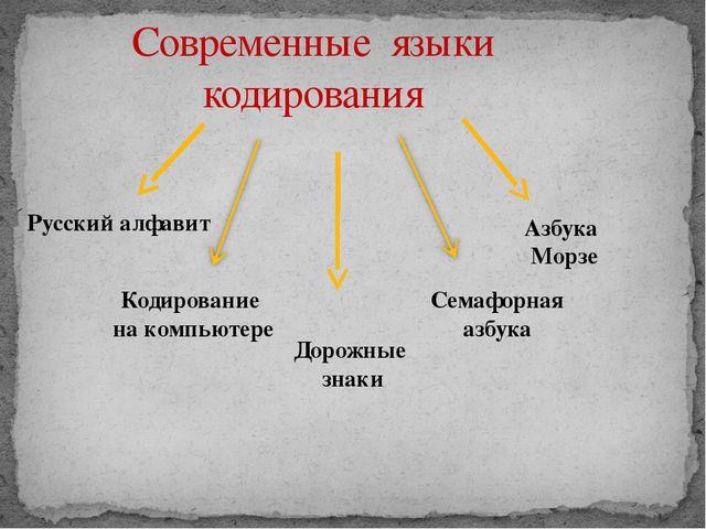 Современные языки кодирования Русский алфавит Кодирование на компьютере Азбук...