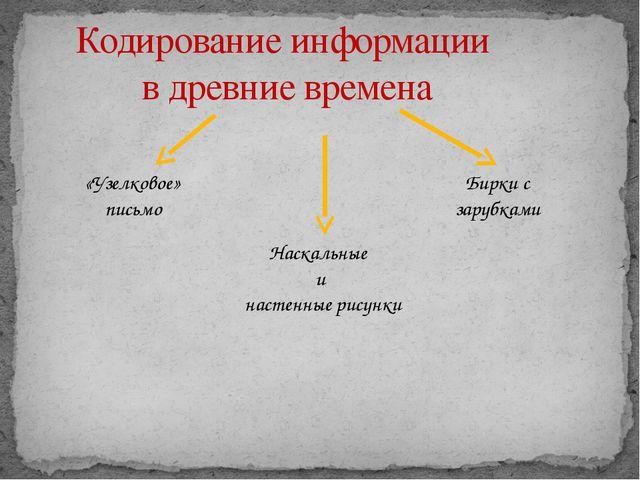 Кодирование информации в древние времена Наскальные и настенные рисунки «Узел...