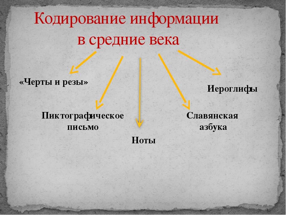 Кодирование информации в средние века Иероглифы «Черты и резы» Пиктографическ...