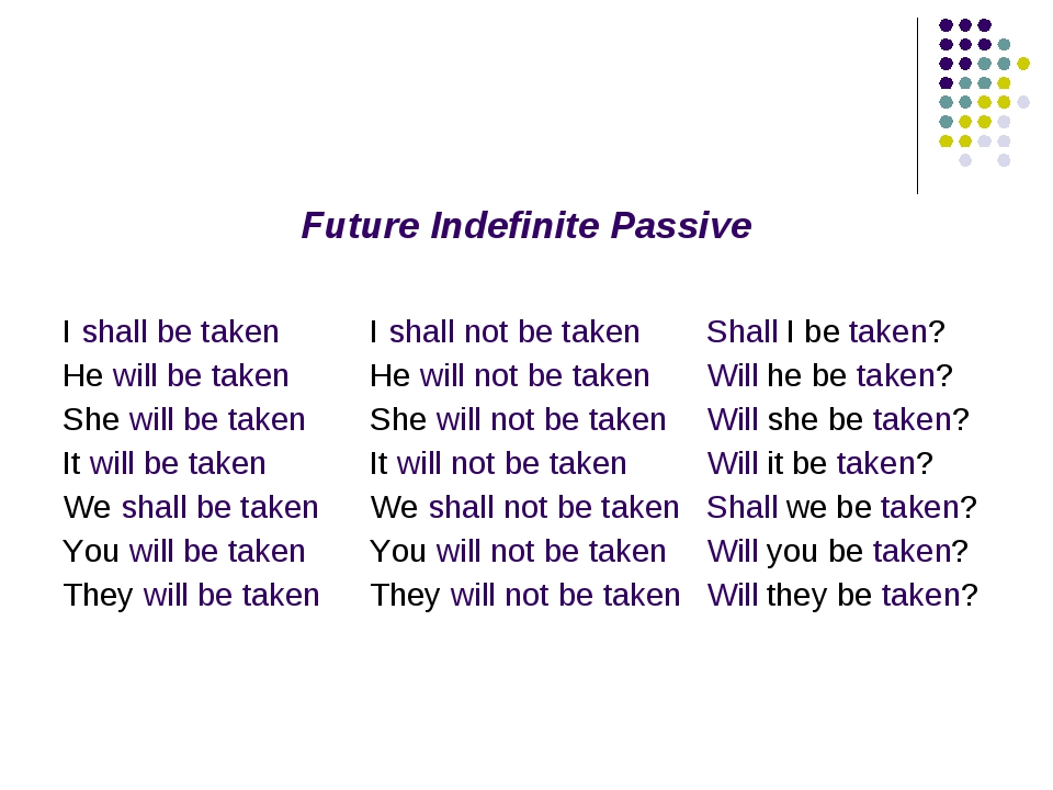 Future Indefinite Passive I shall be taken He will be taken She will be taken...