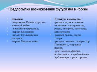 Предпосылки возникновения футуризма в России История: - поражение России в ру