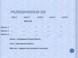 РЕЛЯЦИОННЫЕ БД поле 1 поле 2 поле 3 поле 4 поле 5 Запись 1 Запись 2 Запись 3