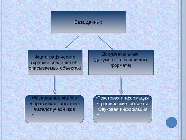 База данных Фактографические (краткие сведения об описываемых объектах) Докум...