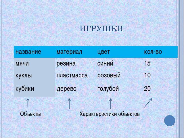 ИГРУШКИ Объекты Характеристики объектов названиематериалцветкол-во мячире...