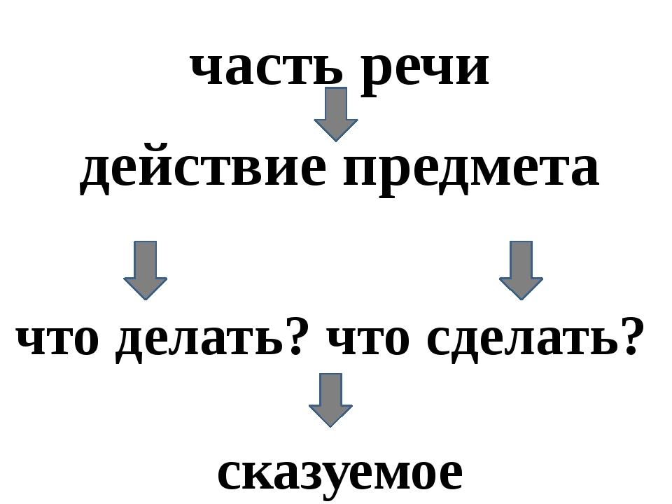 часть речи действие предмета что делать? что сделать? сказуемое