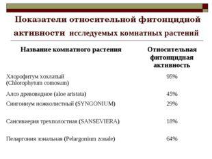 Показатели относительной фитонцидной активности исследуемых комнатных растени