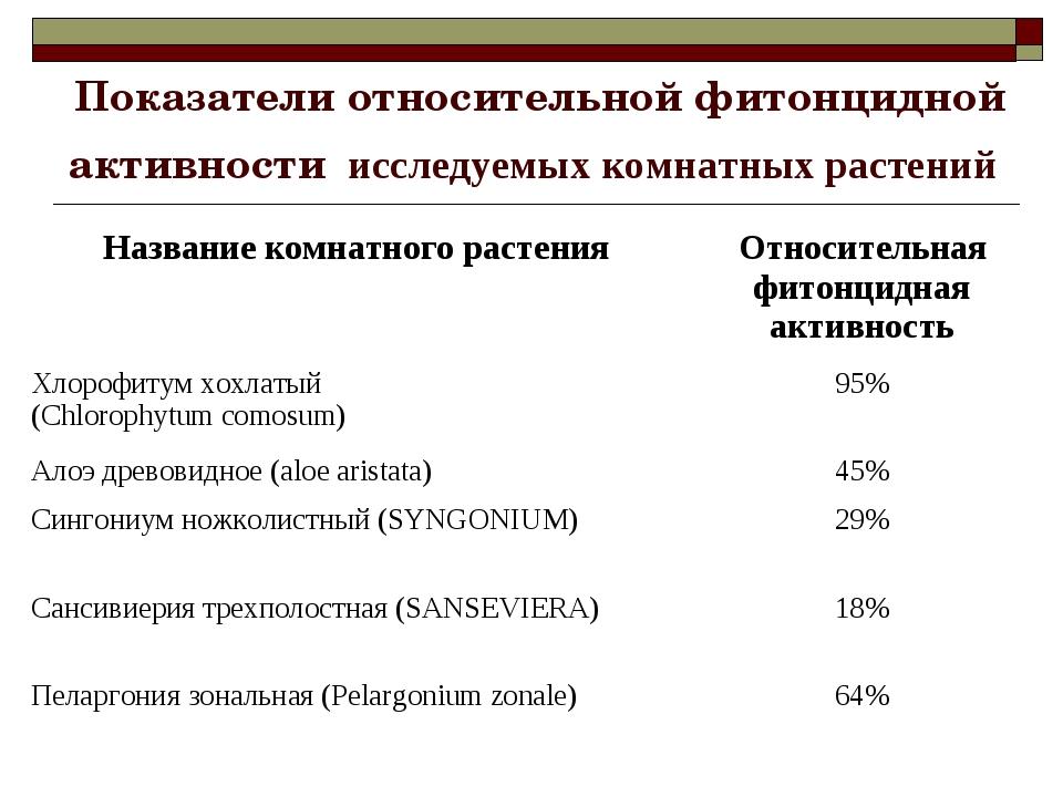 Показатели относительной фитонцидной активности исследуемых комнатных растени...