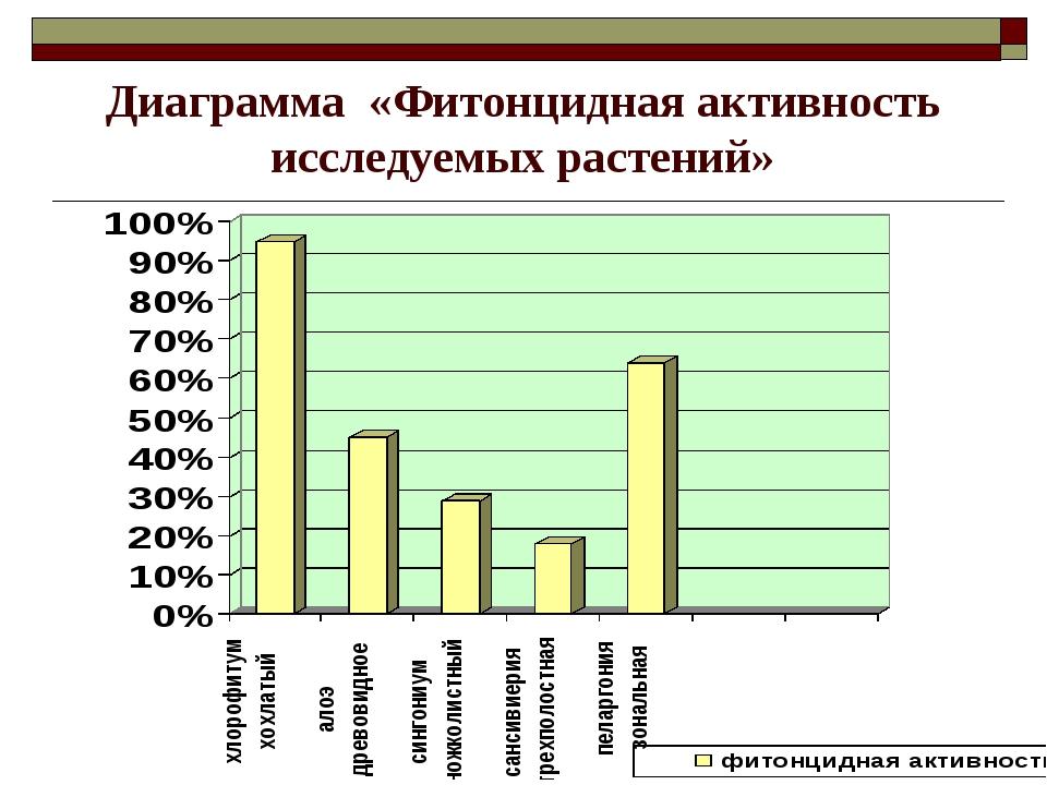 Диаграмма «Фитонцидная активность исследуемых растений»