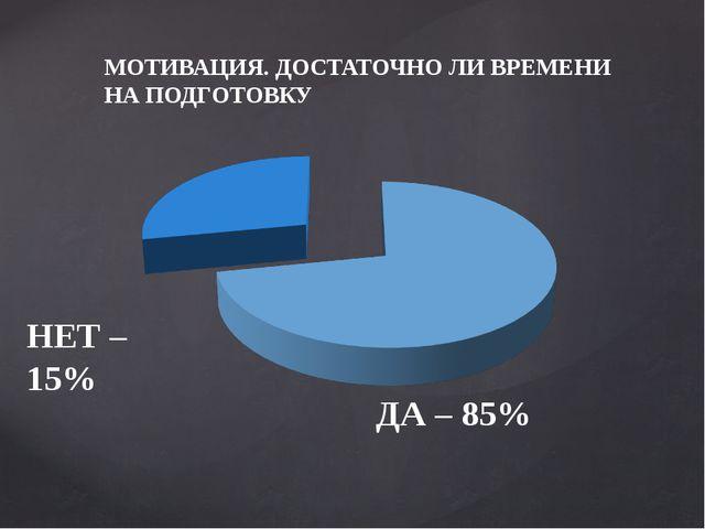 МОТИВАЦИЯ. ДОСТАТОЧНО ЛИ ВРЕМЕНИ НА ПОДГОТОВКУ ДА – 85% НЕТ – 15%