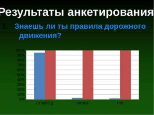 Результаты анкетирования Знаешь ли ты правила дорожного движения?