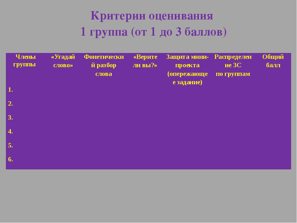 Критерии оценивания 1 группа (от 1 до 3 баллов) Члены группы «Угадай слово» Ф...