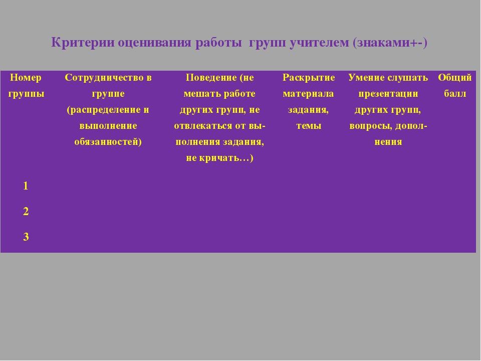 Критерии оценивания работы групп учителем (знаками+-) Номер группы Сотрудниче...