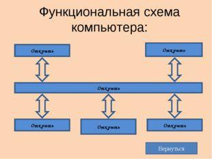 Функциональная схема компьютера: Магистраль Процессор Оперативная память Устр