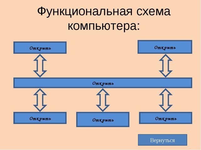 Функциональная схема компьютера: Магистраль Процессор Оперативная память Устр...