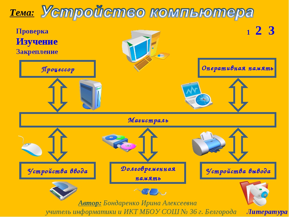 Проверка Изучение Закрепление 1 2 3 Магистраль Процессор Оперативная память У...