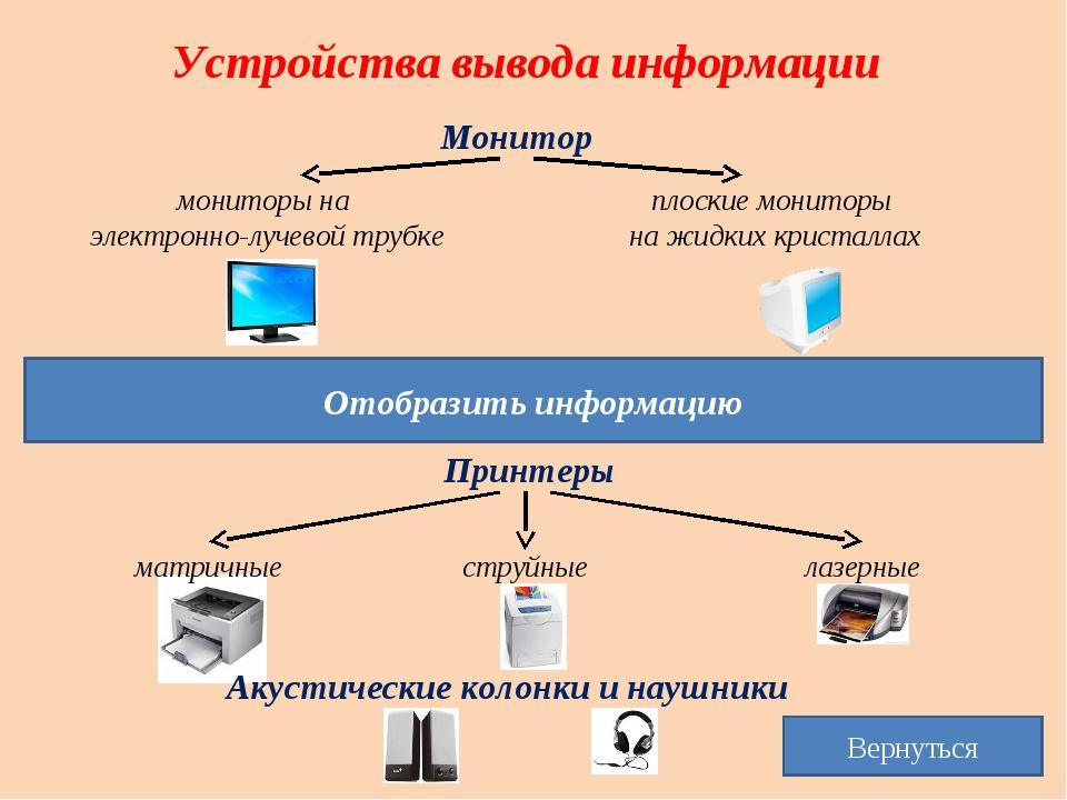 Устройства вывода информации Монитор мониторы на электронно-лучевой трубке пл...