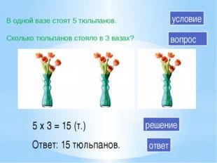 В одной вазе стоят 5 тюльпанов. Сколько тюльпанов стояло в 3 вазах? 5 х 3 = 1