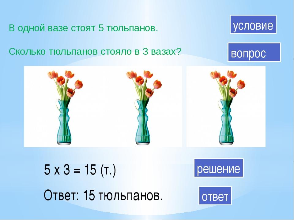 В одной вазе стоят 5 тюльпанов. Сколько тюльпанов стояло в 3 вазах? 5 х 3 = 1...