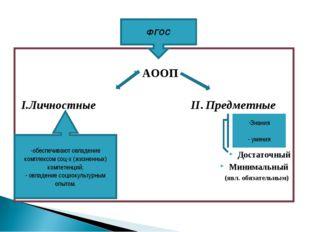 АООП I.Личностные II. Предметные Достаточный Минимальный (явл. обязательным)