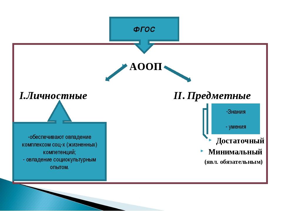АООП I.Личностные II. Предметные Достаточный Минимальный (явл. обязательным)...