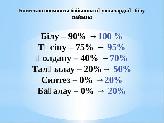 Білу – 90% →100 % Түсіну – 75% → 95% Қолдану – 40% →70% Талқылау – 20%→ 50% С...