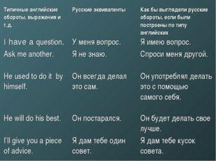 Типичные английские обороты, выражения и т.д. Русские эквиваленты Как бы вы