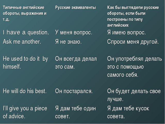 Типичные английские обороты, выражения и т.д. Русские эквиваленты Как бы вы...