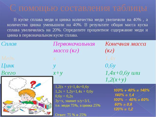 В куске сплава меди и цинка количества меди увеличили на 40% , а количества...