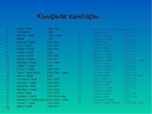 25 Хаджи Селим I Герай (Ремзи) 1671-1678, -шаир 26Мурад Герай1678-1683 27Х