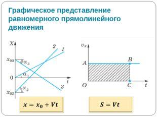 Графическое представление равномерного прямолинейного движения На графике зав