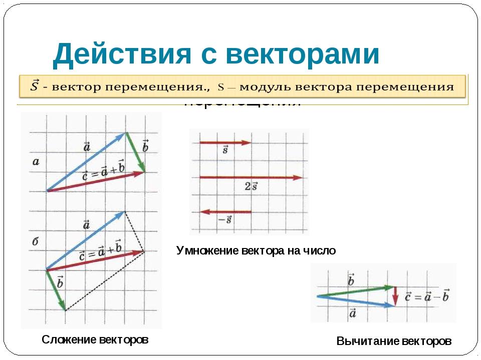 Действия с векторами Умножение вектора на число Сложение векторов Вычитание в...