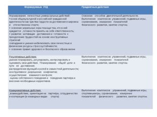 Формируемые УУД Предметные действия Формирование личностных универсальных д