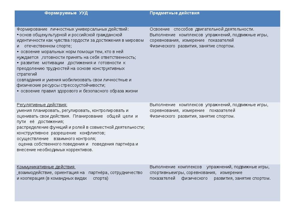 Формируемые УУД Предметные действия Формирование личностных универсальных д...