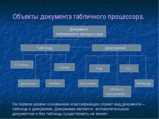Объекты документа табличного процессора. Документ табличного процессора Табли
