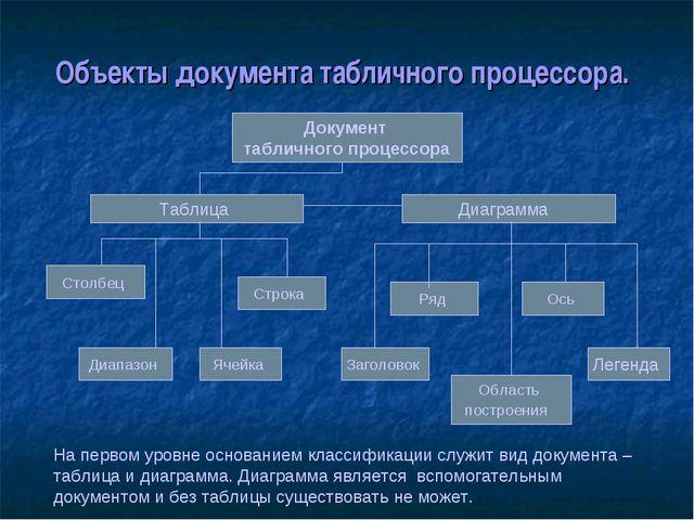 Объекты документа табличного процессора. Документ табличного процессора Табли...