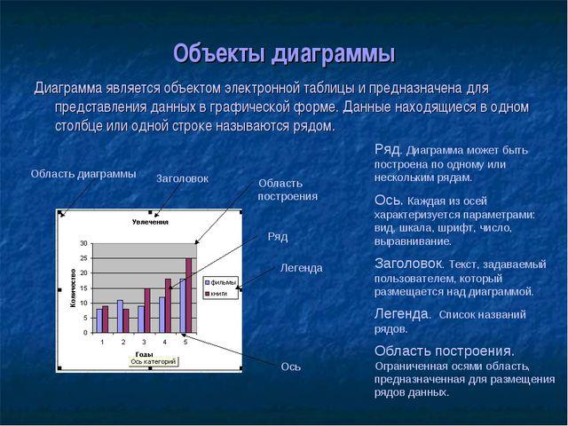 Объекты диаграммы Диаграмма является объектом электронной таблицы и предназна...