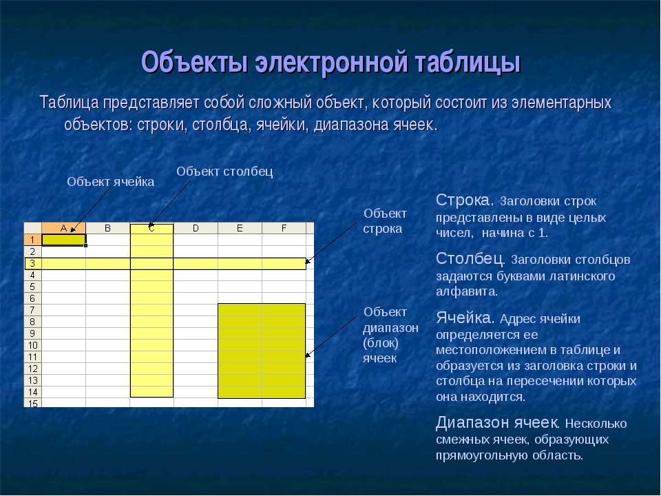 Объекты электронной таблицы Таблица представляет собой сложный объект, которы...