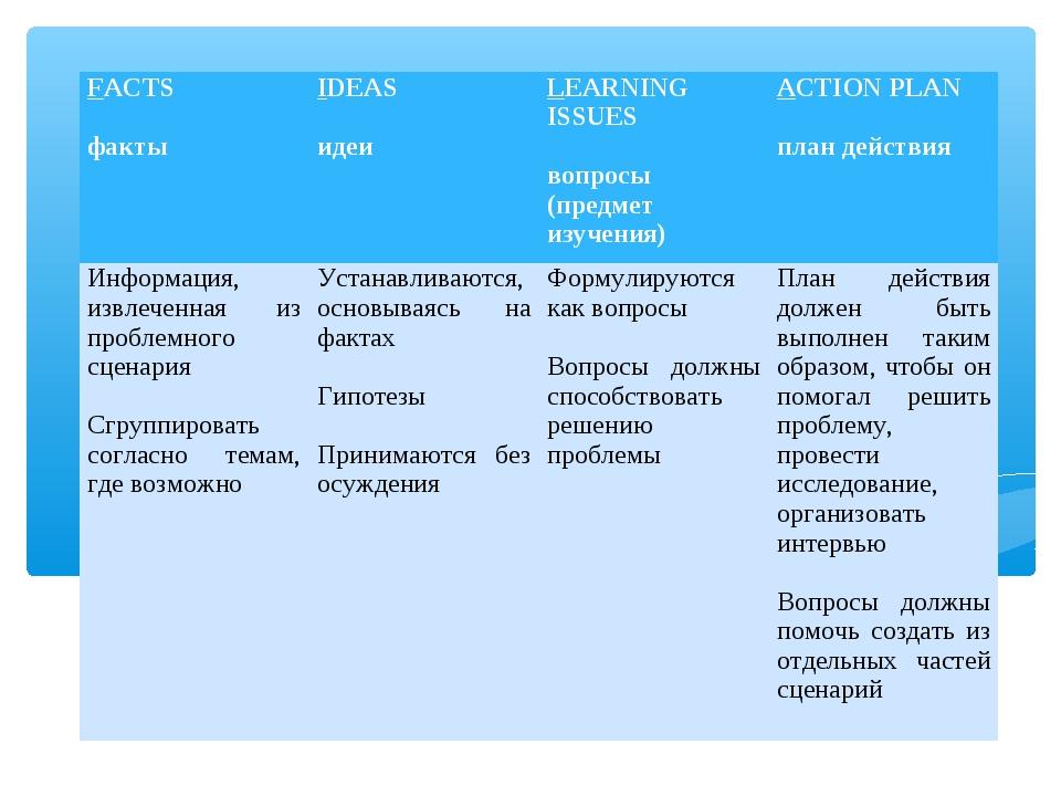 FACTS  фактыIDEAS  идеиLEARNING ISSUES  вопросы (предмет изучения)ACTIO...