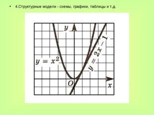 4.Структурные модели - схемы, графики, таблицы и т.д.