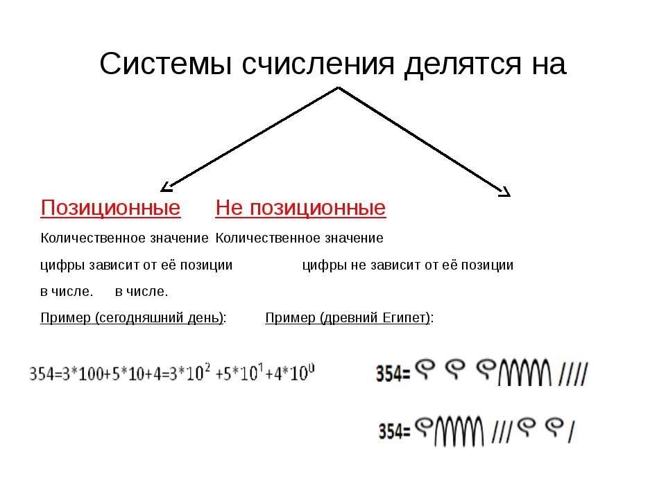 Системы счисления делятся на ПозиционныеНе позиционные Количественное знач...