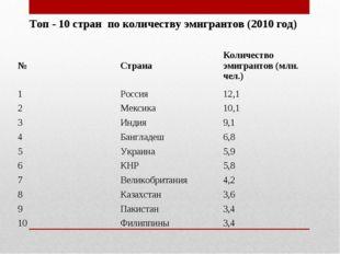 Топ - 10 стран по количеству эмигрантов (2010 год) №СтранаКоличество эмигра