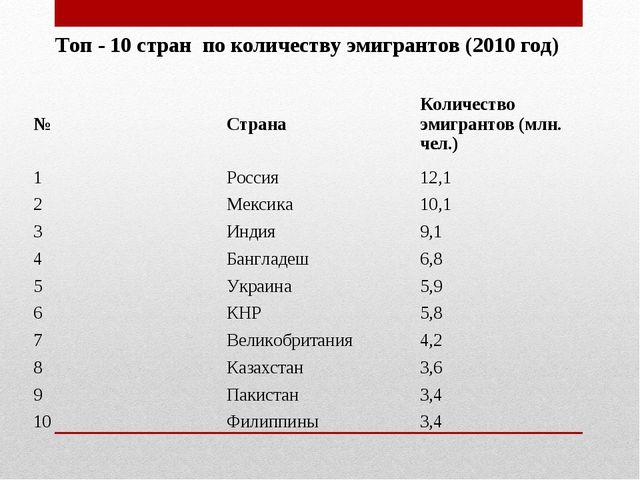 Топ - 10 стран по количеству эмигрантов (2010 год) №СтранаКоличество эмигра...