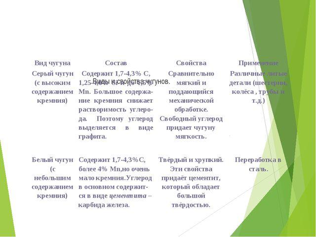 Виды и свойства чугунов. Вид чугунаСоставСвойстваПрименение Серый чугун (с...