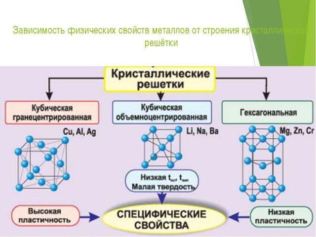 Зависимость физических свойств металлов от строения кристаллической решётки