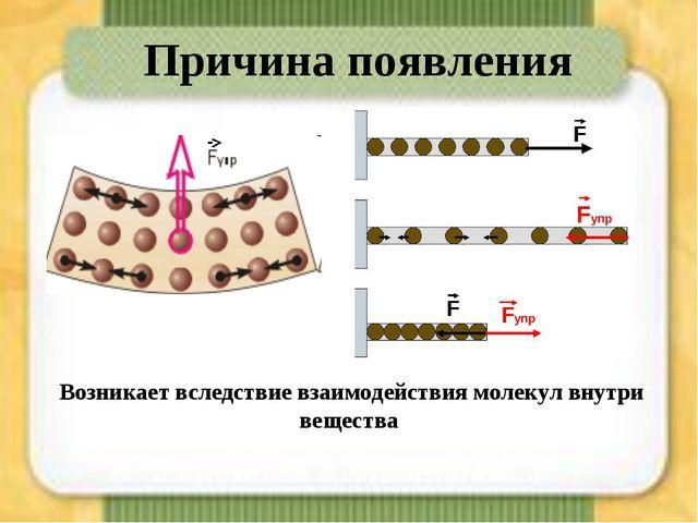 Возникает вследствие взаимодействия молекул внутри вещества Причина появления