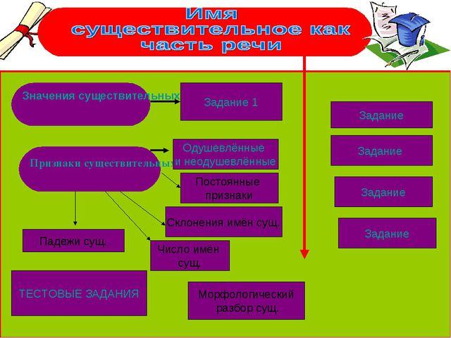 Значения существительных Признаки существительных Задание 1 ТЕСТОВЫЕ ЗАДАНИЯ...