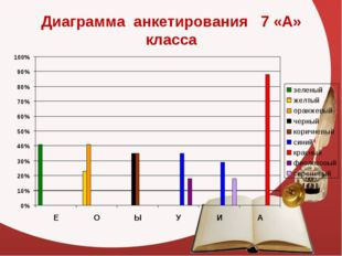Диаграмма анкетирования 7 «А» класса