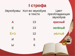 I строфа ЗвукобуквыКол-во звукобукв в текстеЦвет преобладающих звукобукв А