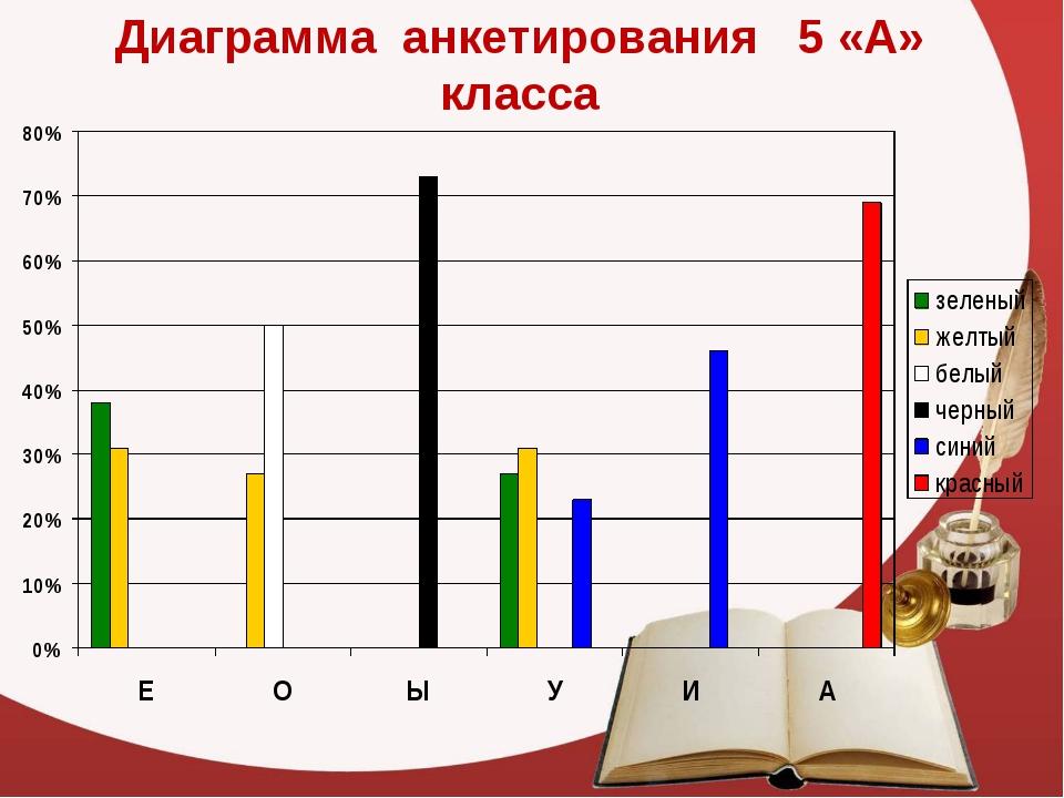 Диаграмма анкетирования 5 «А» класса