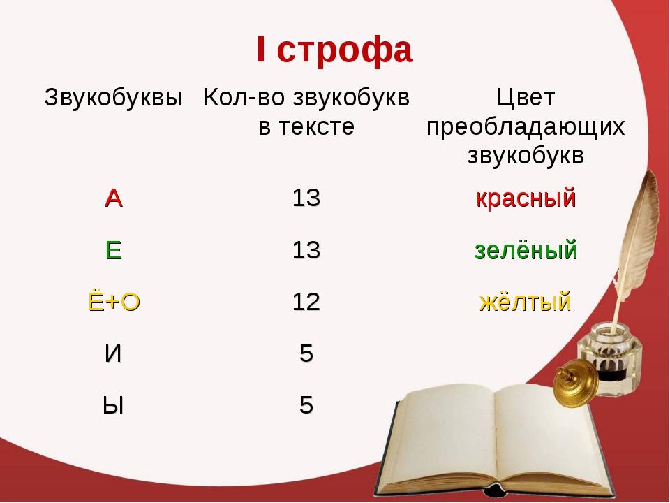 I строфа ЗвукобуквыКол-во звукобукв в текстеЦвет преобладающих звукобукв А...